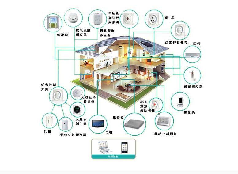 全屋智能家居方案落地细节分析